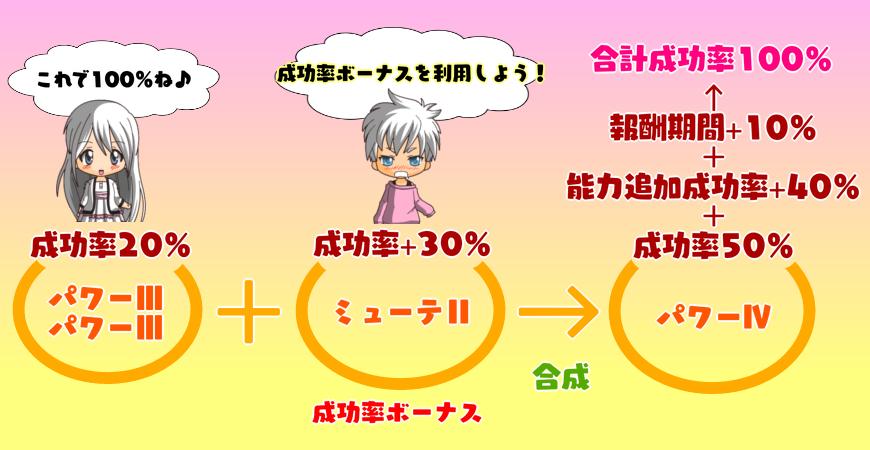 181【特殊能力】成功率ボーナス一覧表(触媒効果)4-4