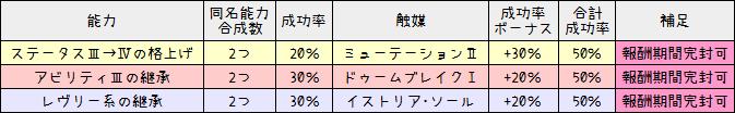 181【特殊能力】成功率ボーナス一覧表(触媒効果)7