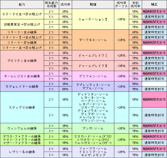 181【特殊能力】成功率ボーナス一覧表(触媒効果)1-2