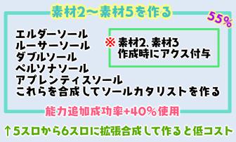 【報酬期間】PP重視6スロ汎用ユニット7