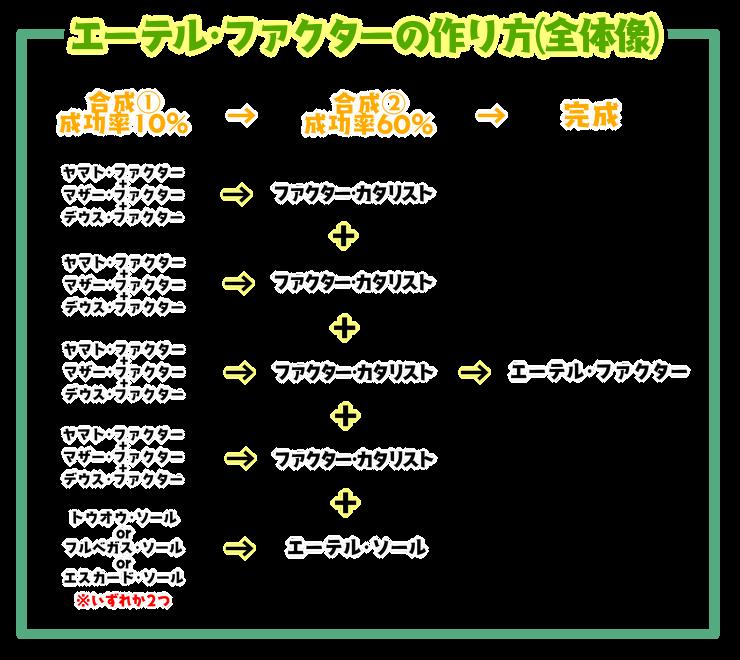 200【特殊能力】エーテル・ファクターの作り方5