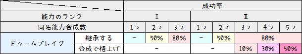 186【PSO2】特殊能力ステータス早見表16-2