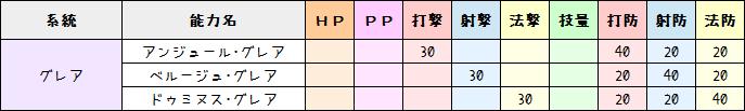 186【PSO2】特殊能力ステータス早見表18