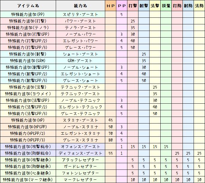 186【PSO2】特殊能力ステータス早見表23