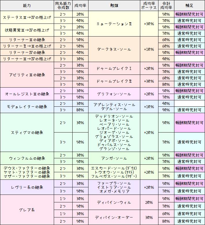 181【特殊能力】成功率ボーナス一覧表(触媒効果)1-3