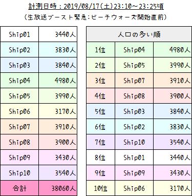 201PSO2人口調査【2019年8月生放送ブースト】11