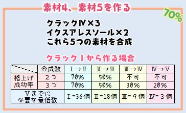 【報酬期間】4スロ汎用ユニット(打射法100 HP200 PP13 打射法防御70)4-2
