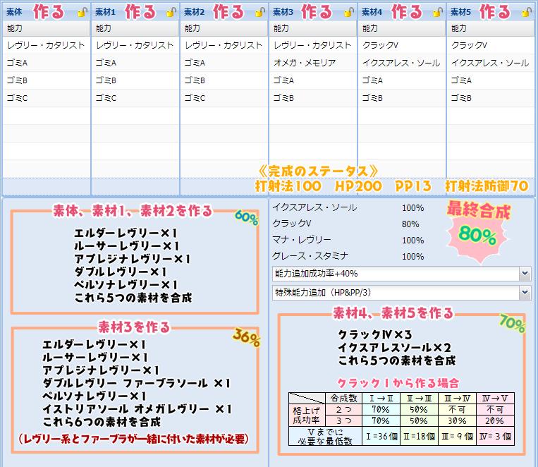 【報酬期間】汎用盛りユニット特殊能力レシピ集42
