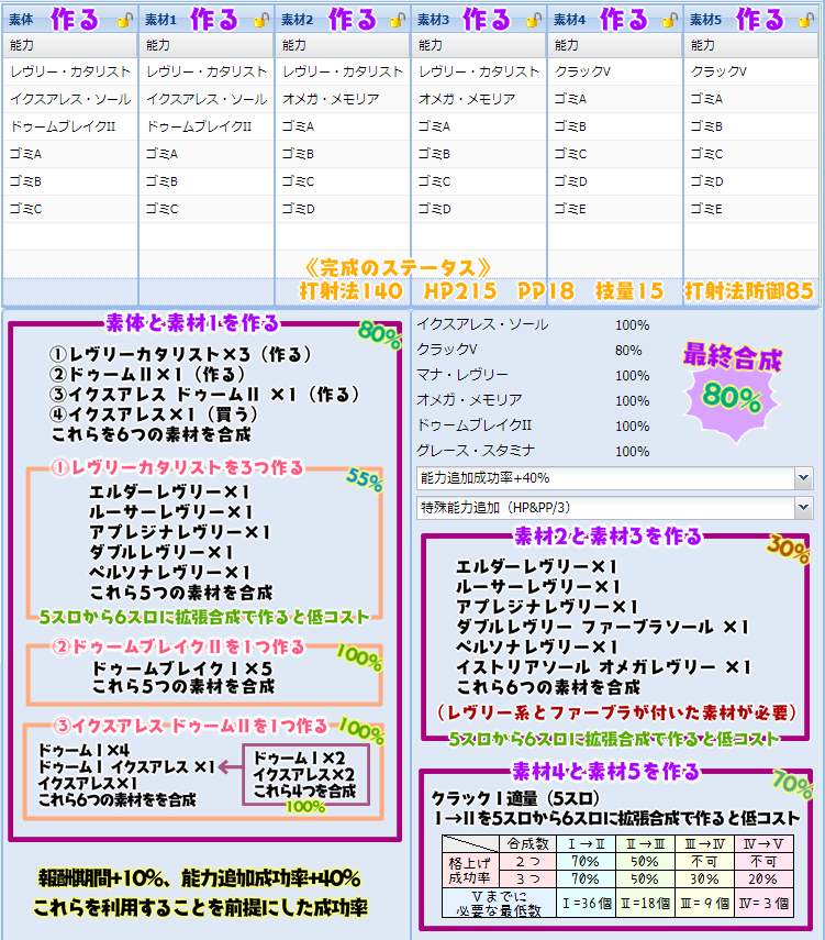 【報酬期間】HP盛りユニット特殊能力レシピ集15