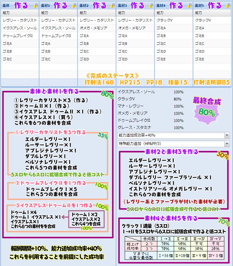 【報酬期間】PP盛りユニット特殊能力レシピ集14
