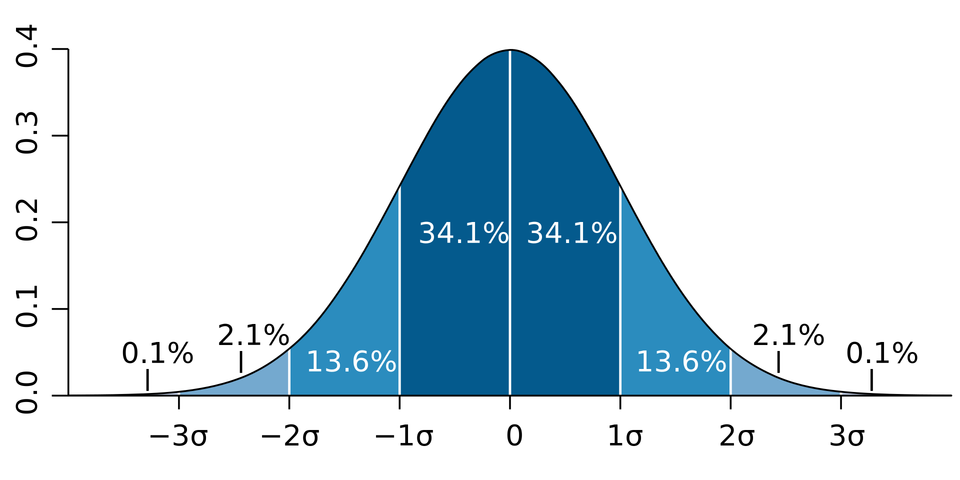 1920px-Standard_deviation_diagram.png