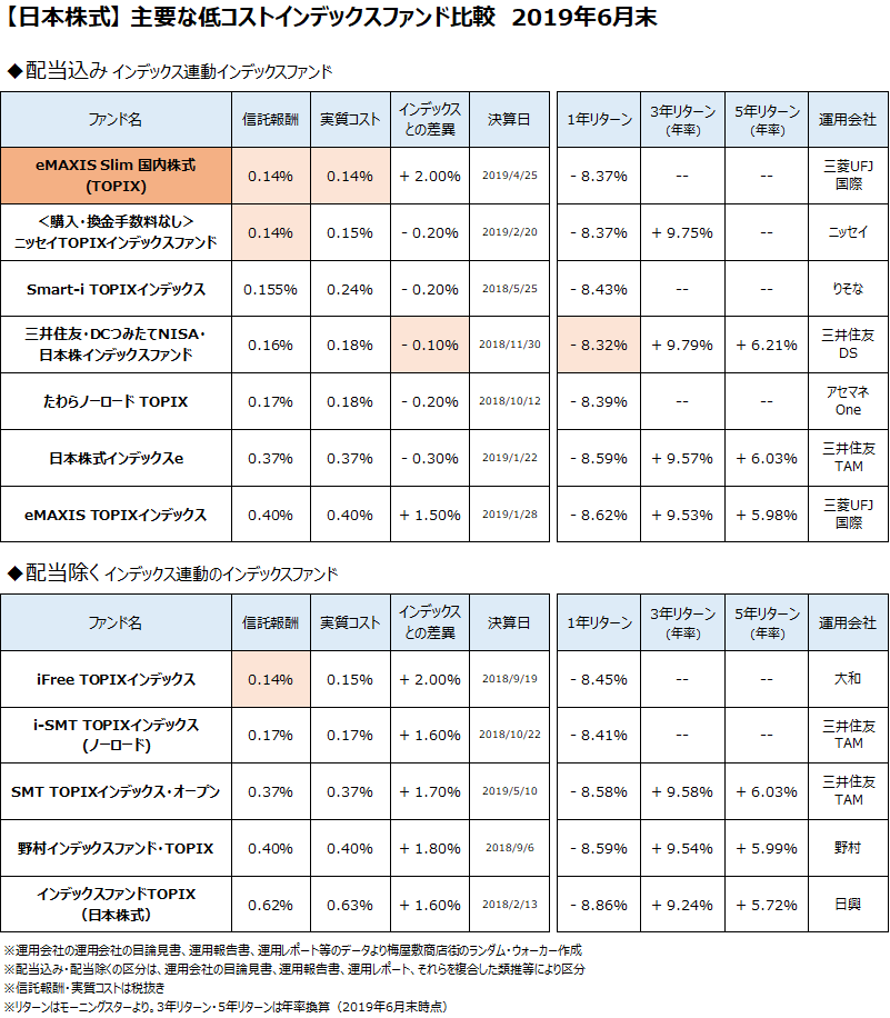 日本株式クラスの主要なインデックスファンドについて、2019年6月末で比較