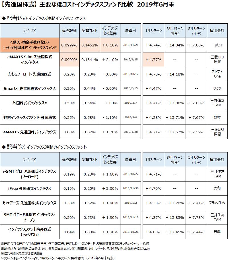 先進国株式クラスの主要なインデックスファンドについて、2019年6月末で比較