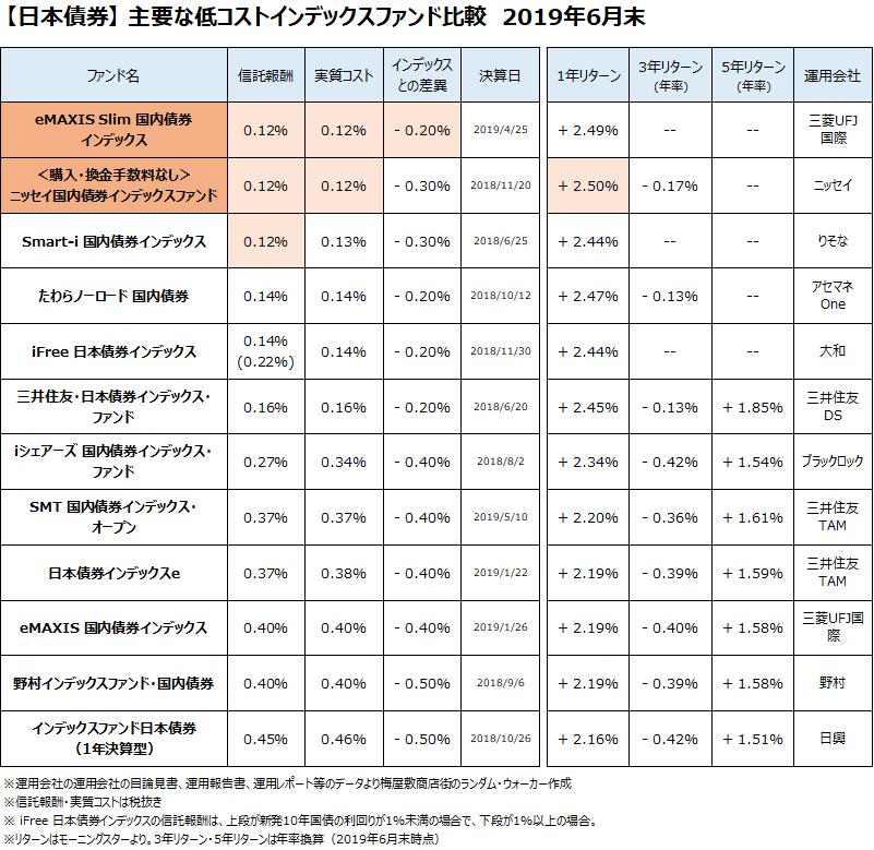 日本債券クラスの主要なインデックスファンドについて、2019年6月末で比較