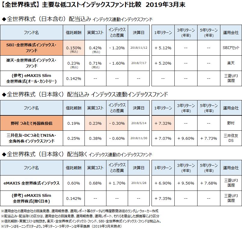 全世界株式クラスの主要なインデックスファンドについて、2019年3月末で比較