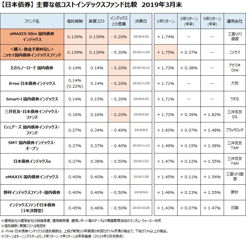 日本債券クラスの主要なインデックスファンドについて、2019年3月末で比較