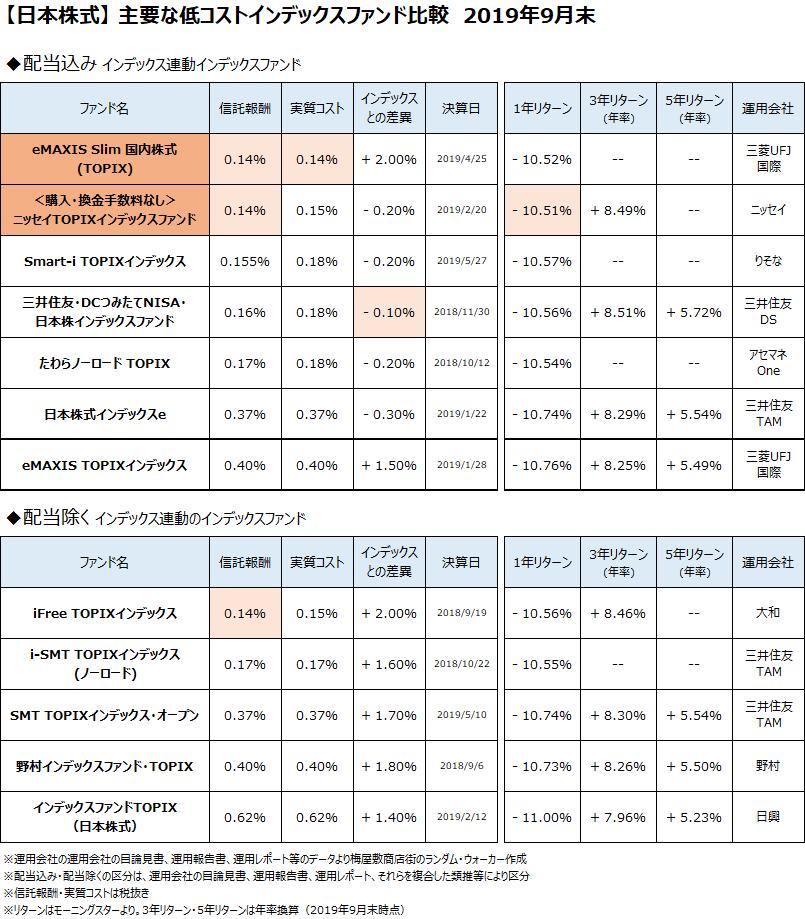 日本株式クラスの主要なインデックスファンドについて、2019年9月末で比較