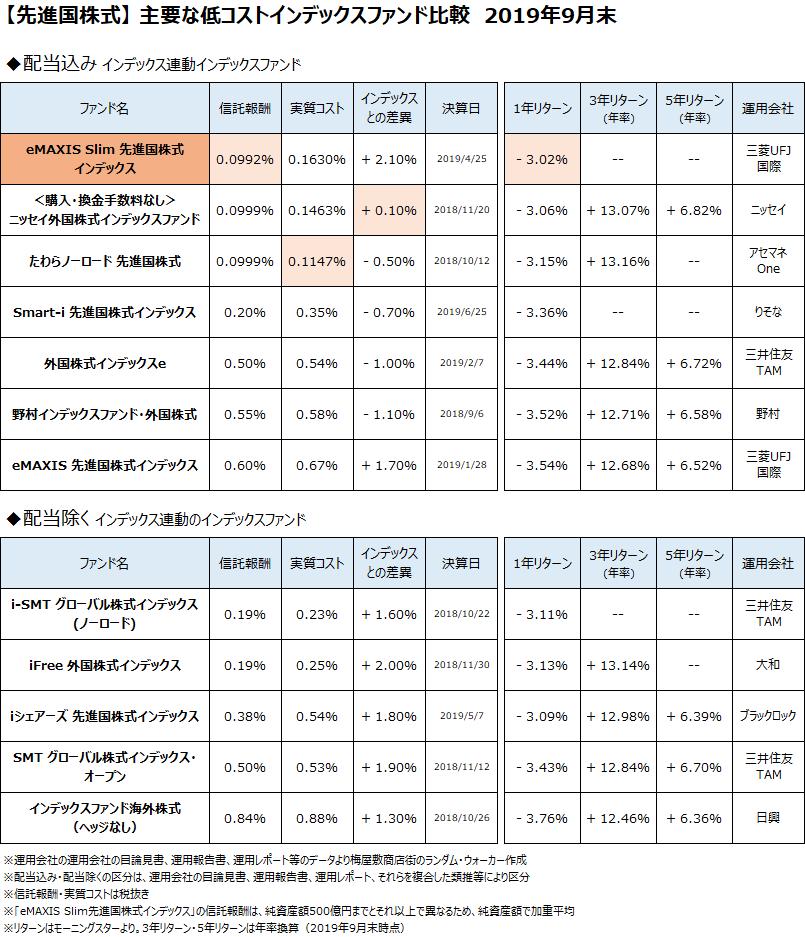 先進国株式クラスの主要なインデックスファンドについて、2019年9月末で比較