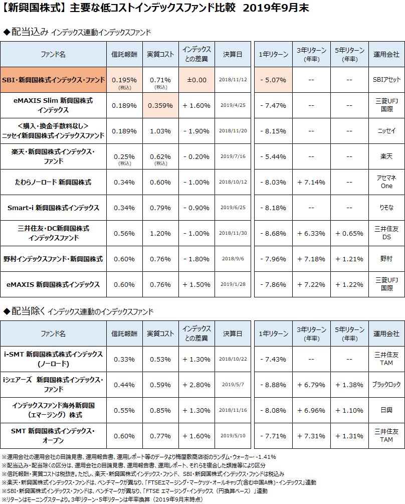 新興国株式クラスの主要なインデックスファンドについて、2019年9月末で比較