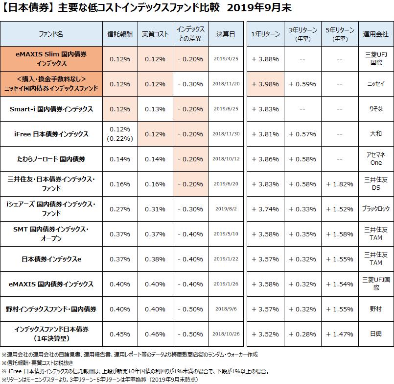 日本債券クラスの主要なインデックスファンドについて、2019年9月末で比較しました