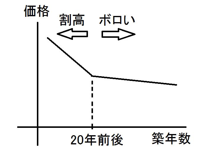 不動産価格と築年数の関係