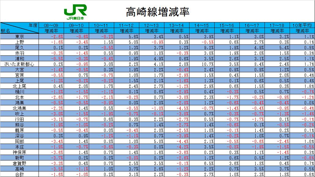 JR高崎線増減率