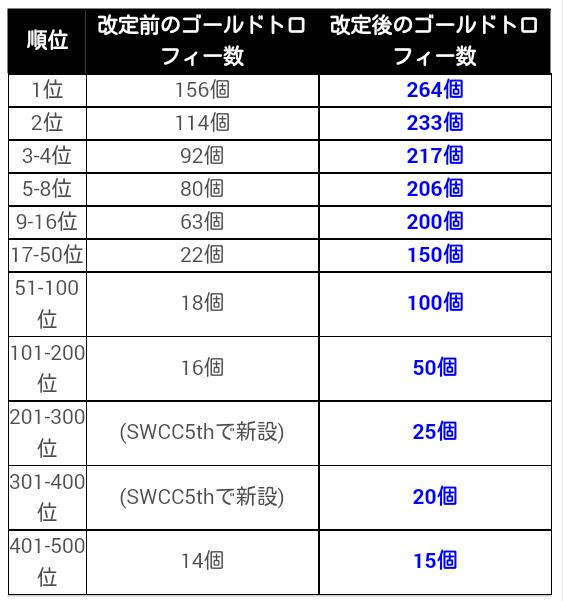 SWCC報酬_20190209_03