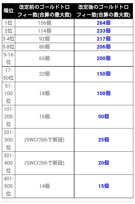 SWCC報酬変更_20190220_03