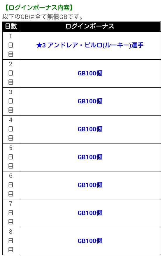ピルロ登場記念ログインボーナスキャンペーン_20190306_03