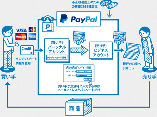 paypal15-500x374.png