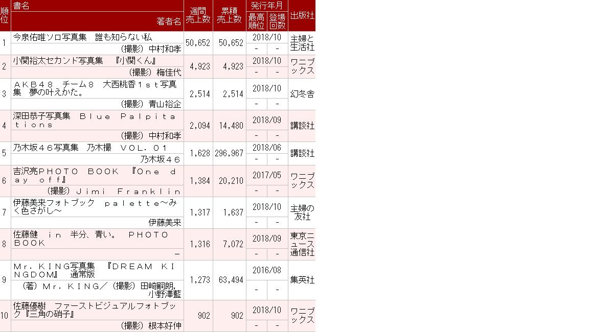 大西桃香写真集「夢の叶えかた。」初週売上2,514部