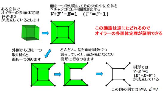 多面体 定理 の オイラー