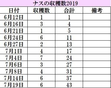 2019-07-22ナス収穫記録