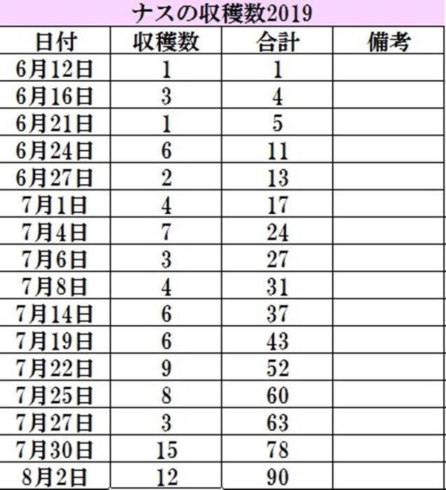 2019-08-02ナス