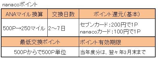 nanacoからマイル.jpg