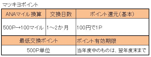 マツキヨからマイル.jpg