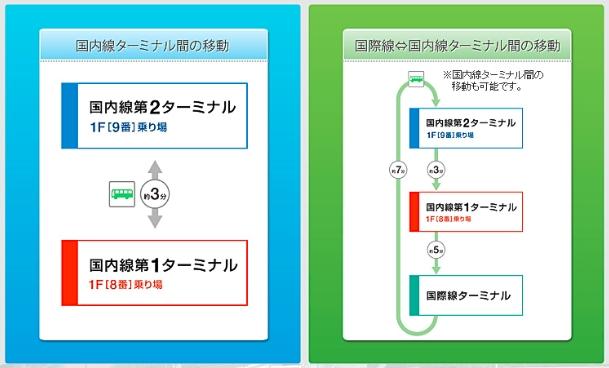 ターミナル間移動.jpg