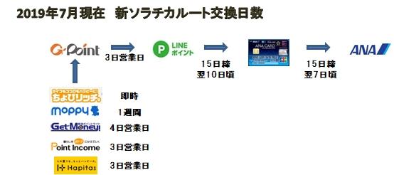 2019年7月新ソラチカルート流れ.jpg