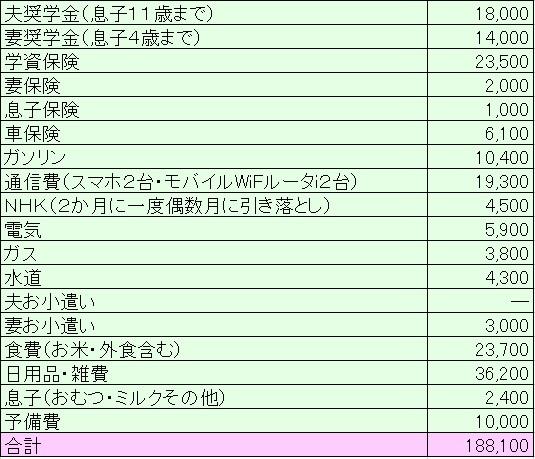 2018年10月家計簿
