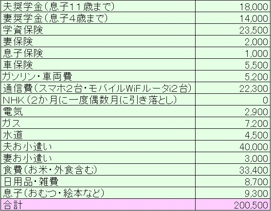 2019年5月家計簿