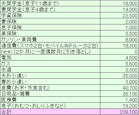 2019年7月家計簿