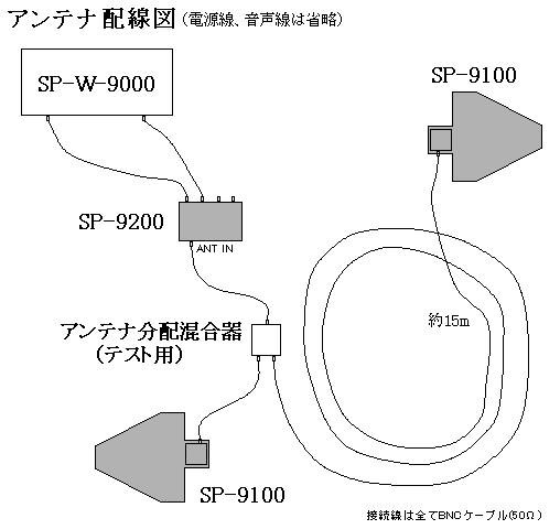 アンテナ配線図