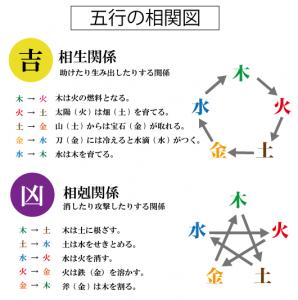 命名ガイド 五行相関図
