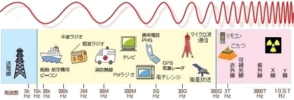 電磁波と光と放射線