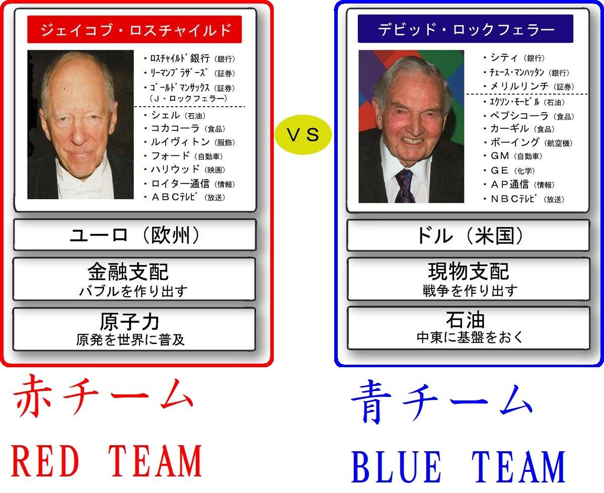 赤チームロスチャイルドと青チームロックフェラーの対立 どちらも偽ユダヤ人ハザール人でどっちもどっち Red team Rothschild VS Blue team Rockfeller