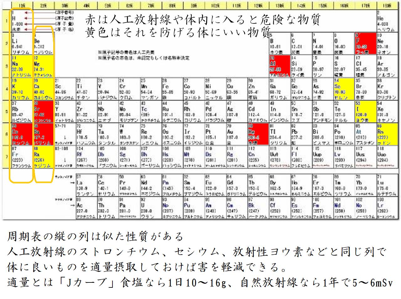 周期表 縦の列で人工放射線の害を軽減できる 人工放射線赤色 危険な物質も