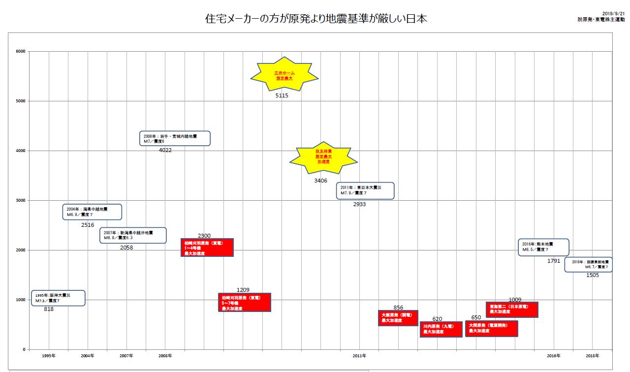 原発耐震性グラフ