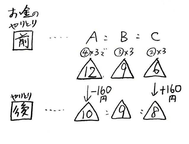 分配算続き_3