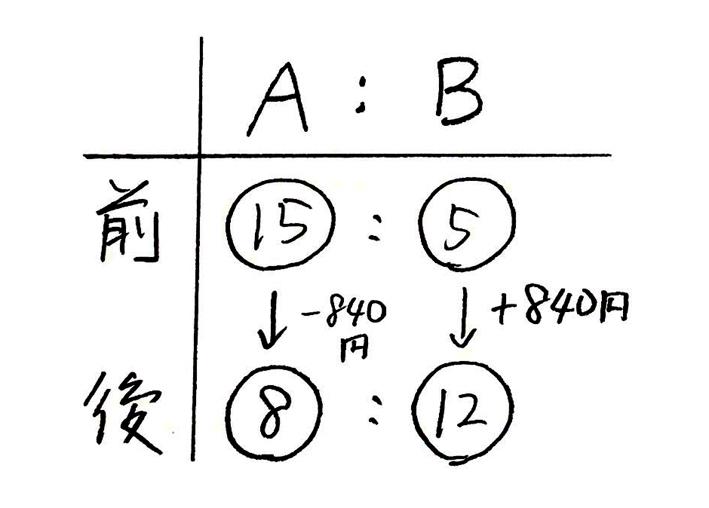 分配算_完結編1_2