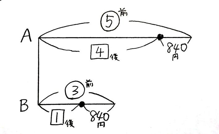 分配算_完結編2